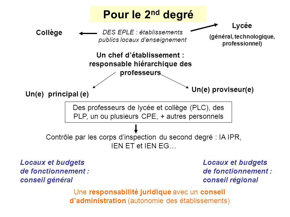 Pour le 2nd degré Lycée Collège