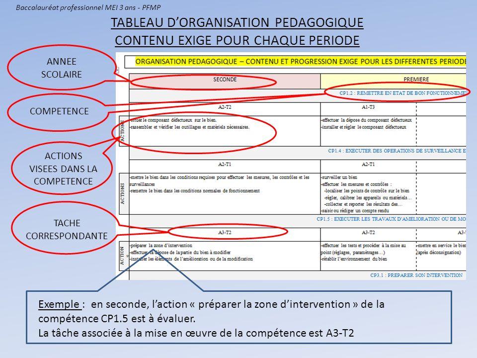 TABLEAU D'ORGANISATION PEDAGOGIQUE CONTENU EXIGE POUR CHAQUE PERIODE