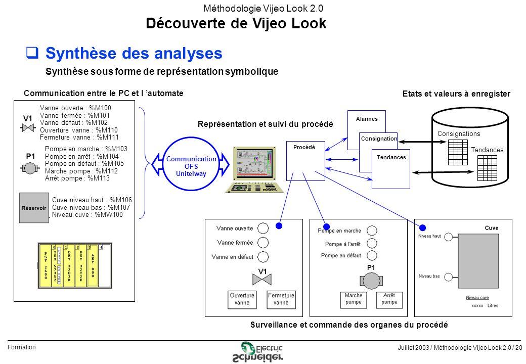 Synthèse des analyses Découverte de Vijeo Look