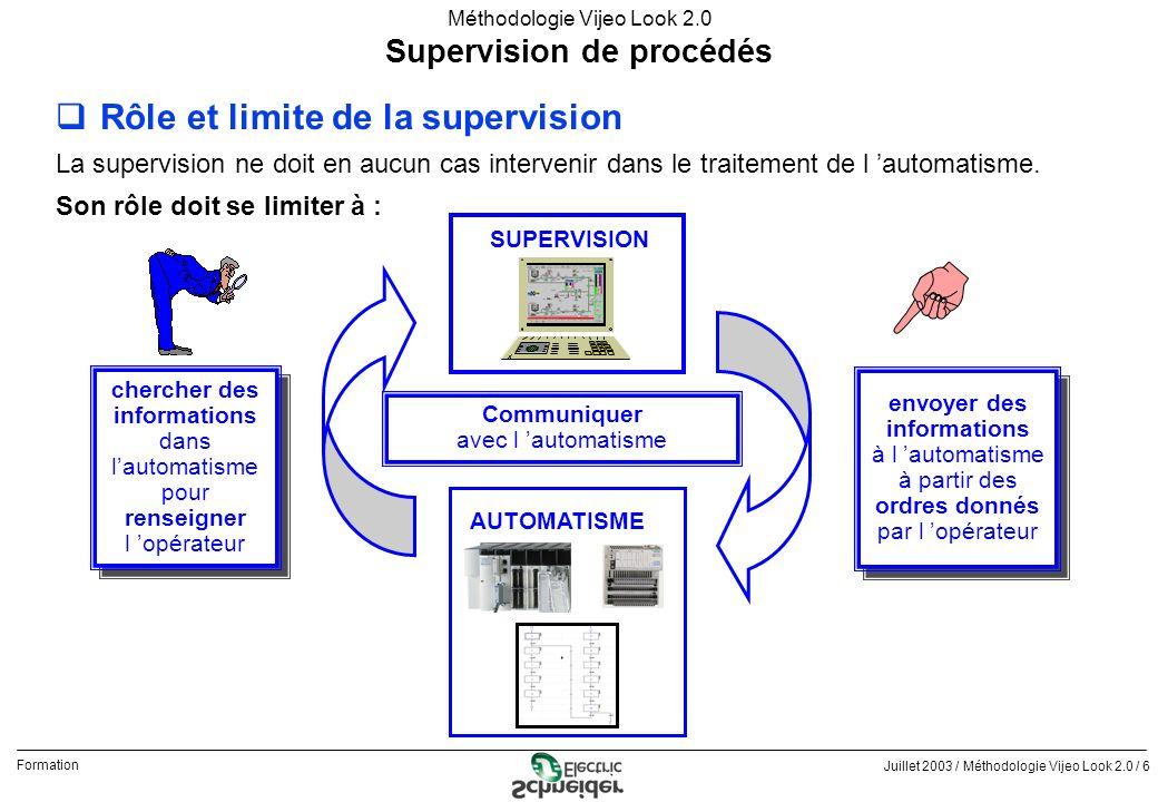 Supervision de procédés