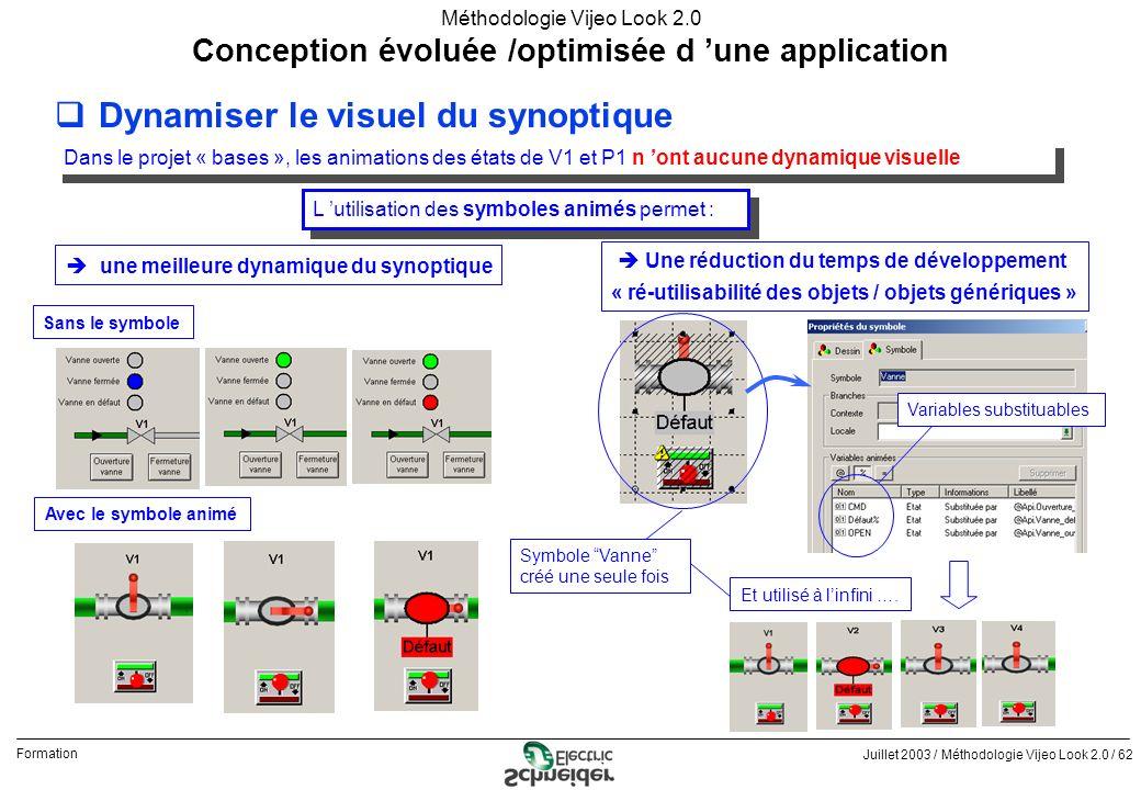 Dynamiser le visuel du synoptique