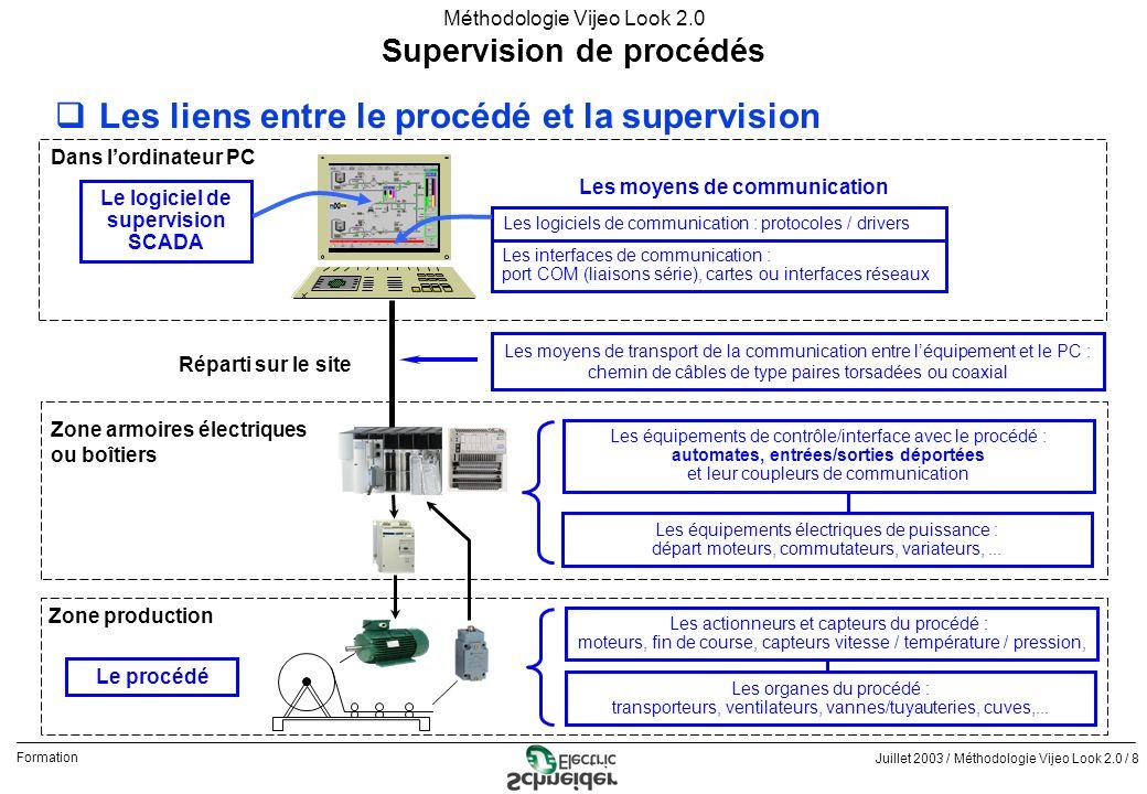 Supervision de procédés Le logiciel de supervision SCADA