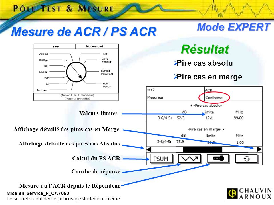 Mesure de ACR / PS ACR Résultat Mode EXPERT Pire cas absolu