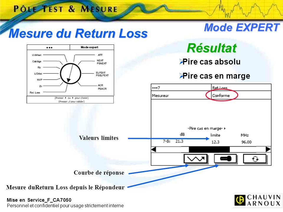 Mesure du Return Loss Résultat Mode EXPERT Pire cas absolu