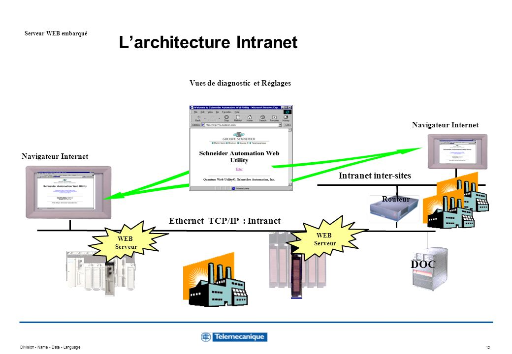 L'architecture Intranet