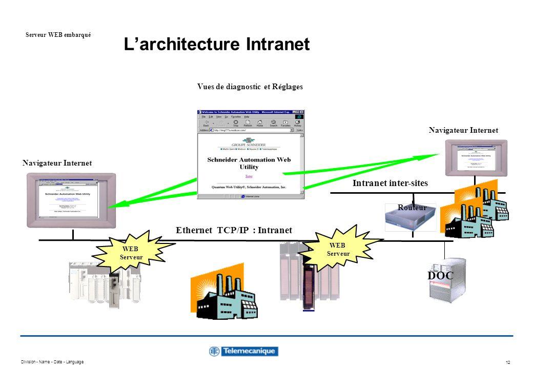 L'architecture Intranet