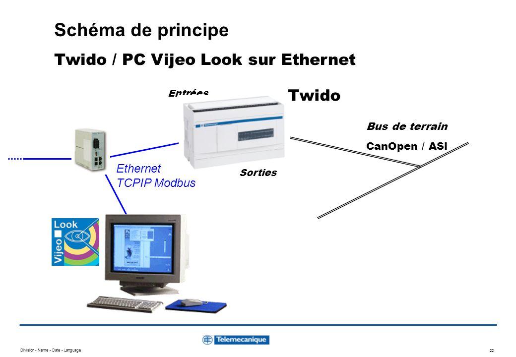 Schéma de principe Twido / PC Vijeo Look sur Ethernet Twido Ethernet