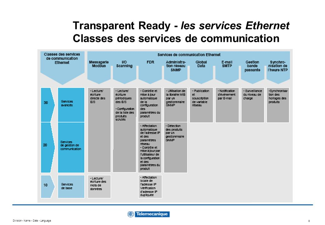 Transparent Ready - les services Ethernet Classes des services de communication