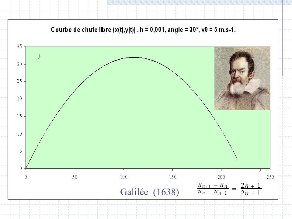 u n +1 - 1 = 2 + Galilée (1638)