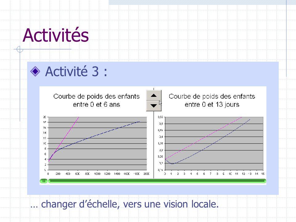 Activités Activité 3 : … changer d'échelle, vers une vision locale.