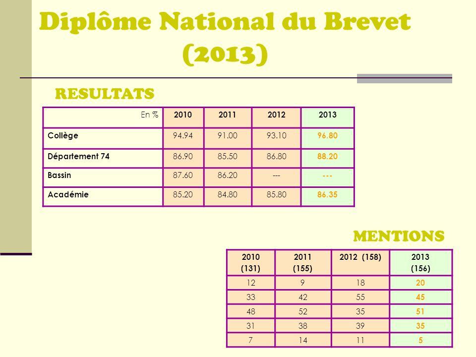Diplôme National du Brevet (2013)