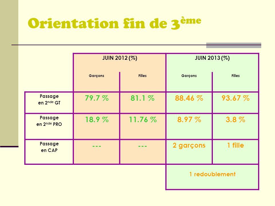 Orientation fin de 3ème 79.7 % 81.1 % 88.46 % 93.67 % 18.9 % 11.76 %