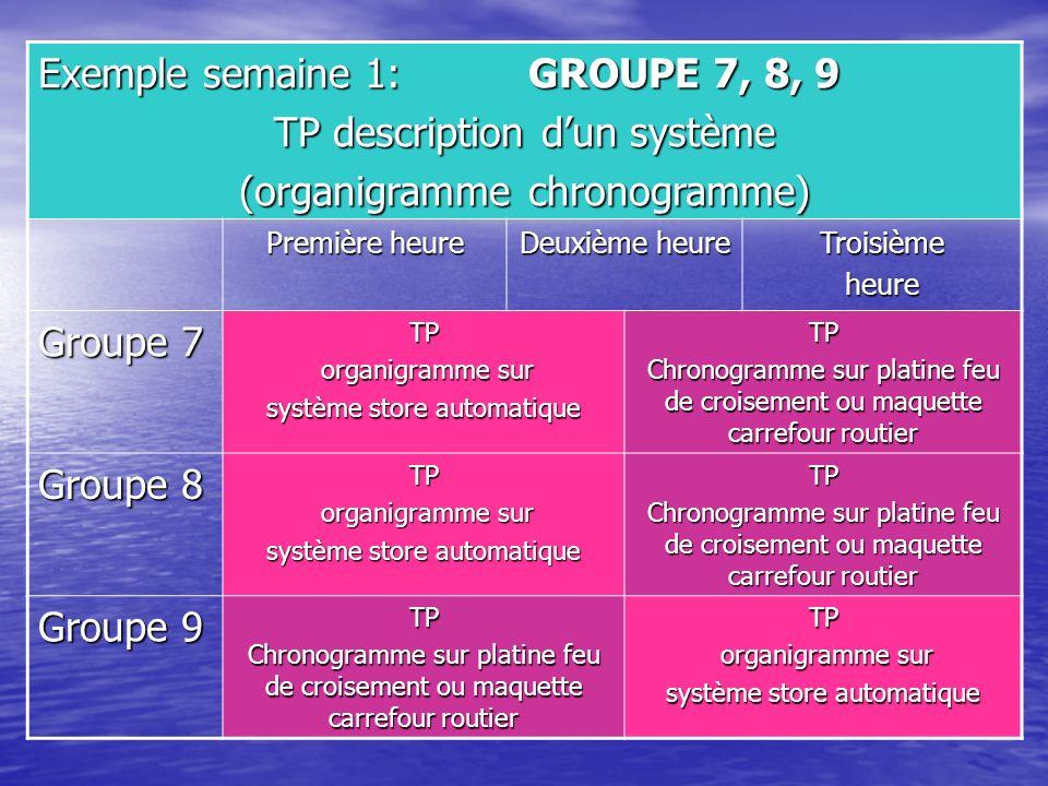 Exemple semaine 1: GROUPE 7, 8, 9 TP description d'un système