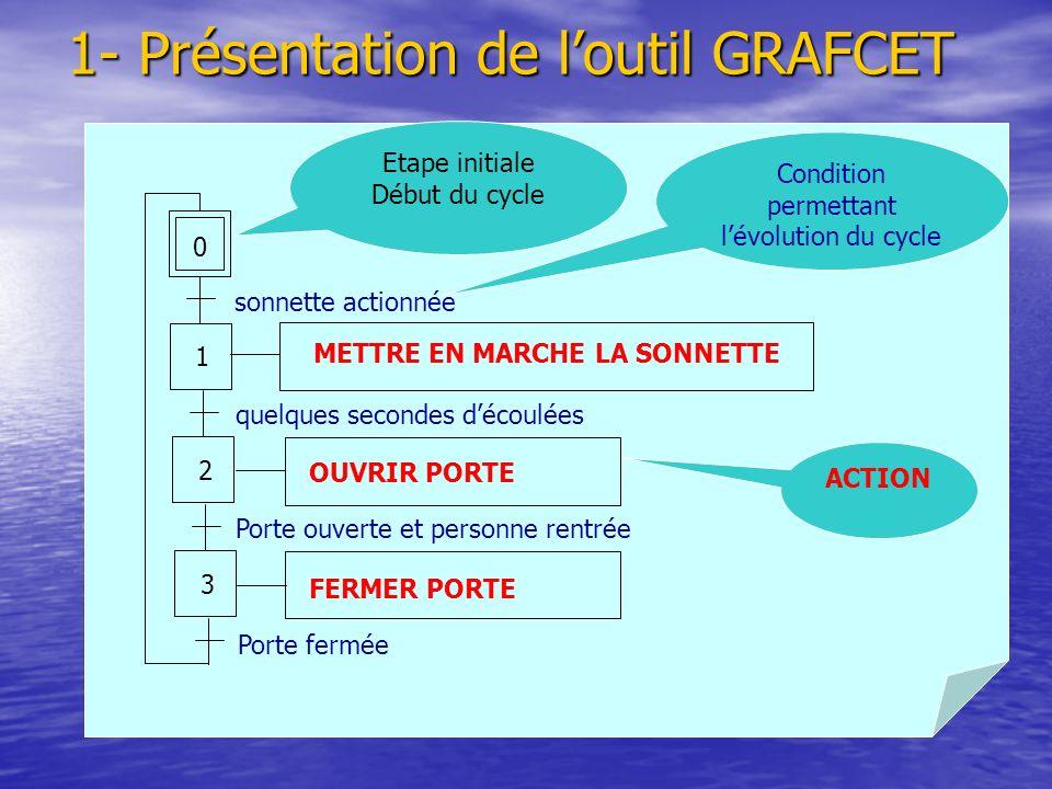 1- Présentation de l'outil GRAFCET