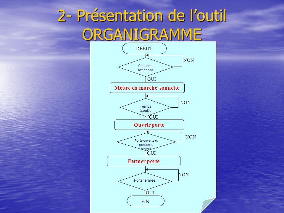 2- Présentation de l'outil ORGANIGRAMME