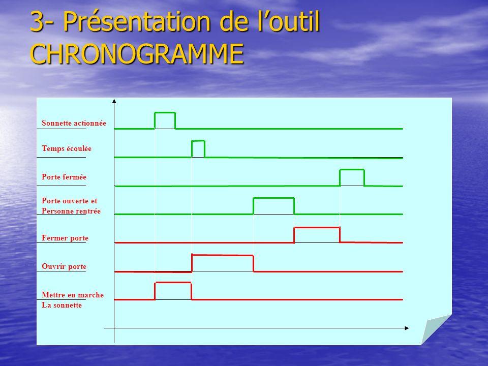 3- Présentation de l'outil CHRONOGRAMME