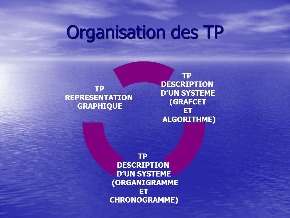 Organisation des TP 3 TP tournant sur trois semaines