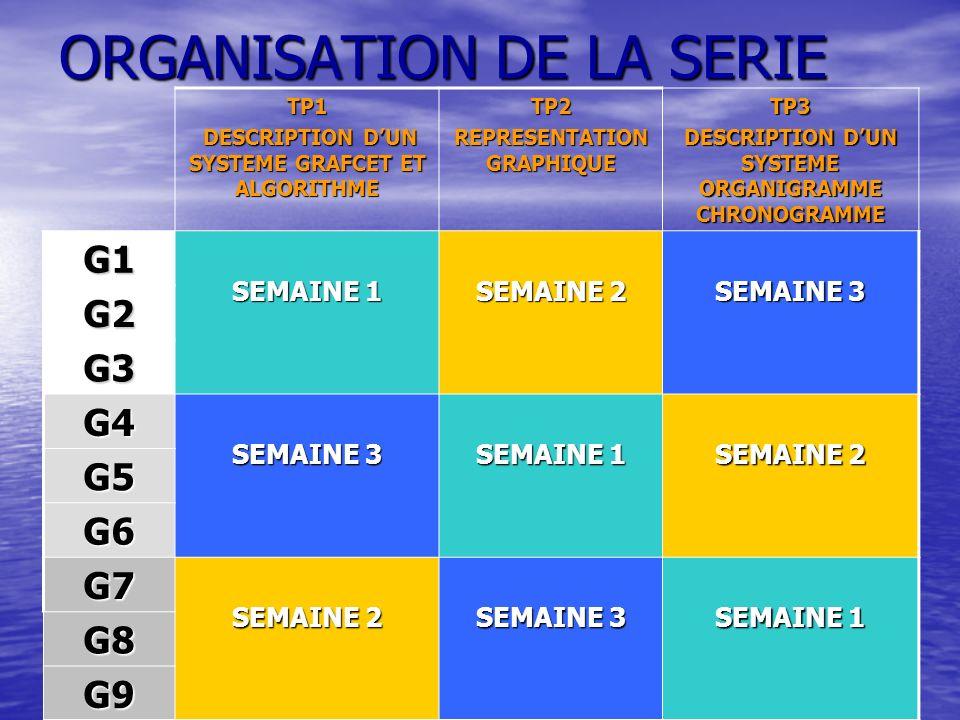 ORGANISATION DE LA SERIE