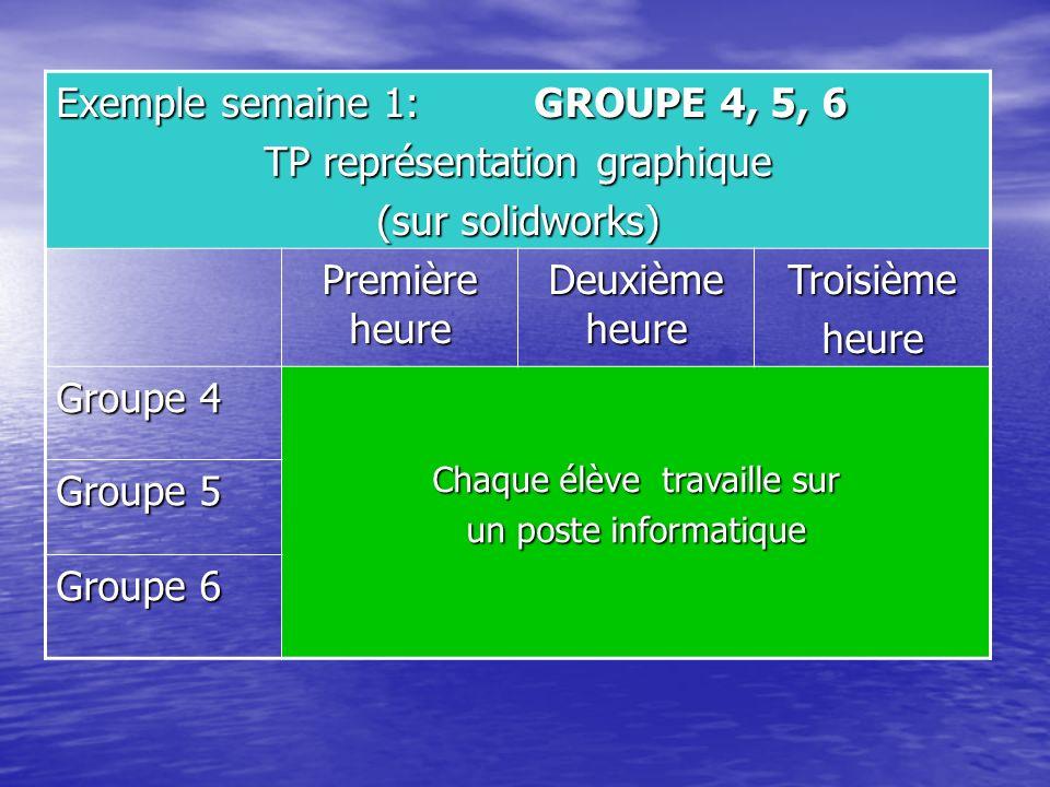 Exemple semaine 1: GROUPE 4, 5, 6 TP représentation graphique