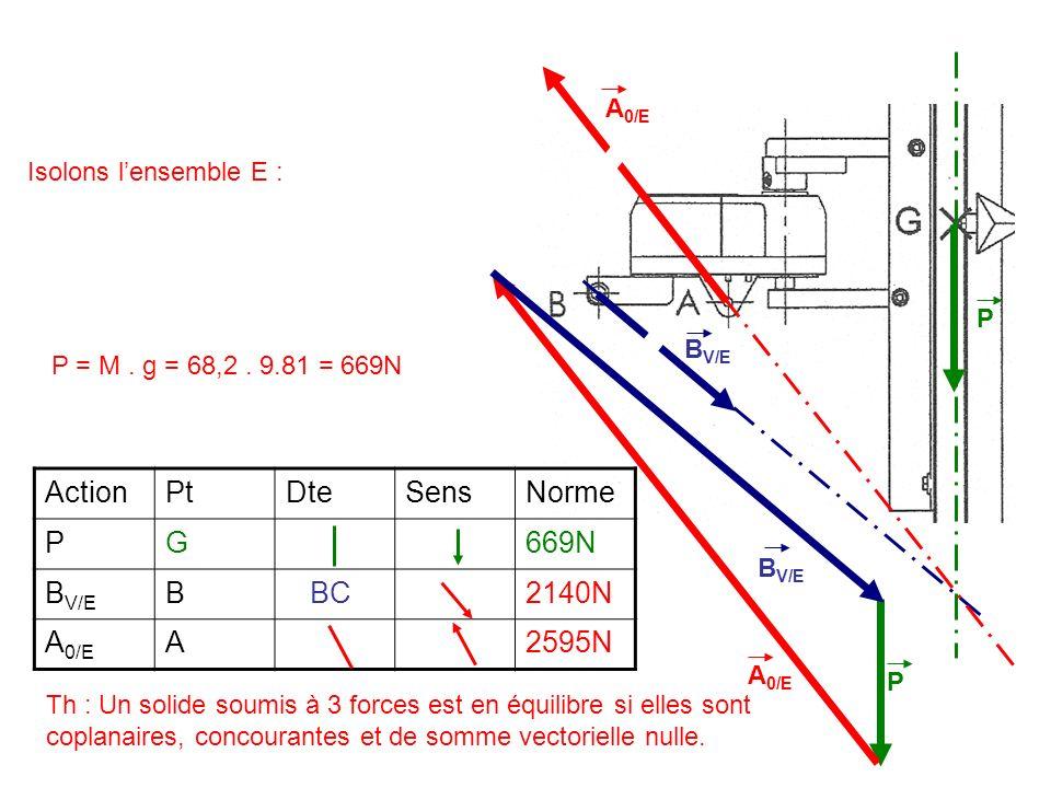 Action Pt Dte Sens Norme P G 669N BV/E B BC 2140N A0/E A 2595N A0/E