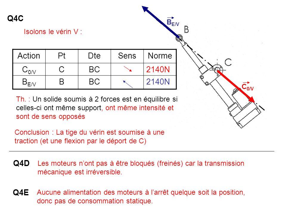Q4C Action Pt Dte Sens Norme C0/V C BC 2140N BE/V B Q4D Q4E BE/V