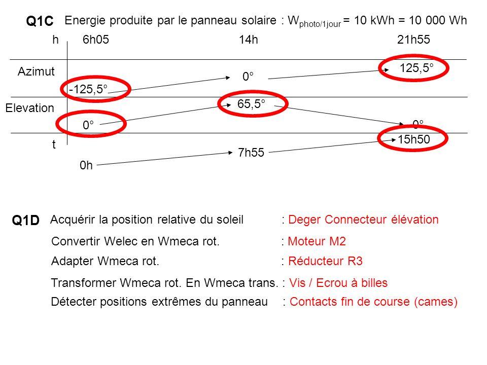Q1C Energie produite par le panneau solaire : Wphoto/1jour = 10 kWh = 10 000 Wh.