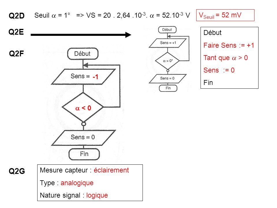 Q2D Q2E Q2F Q2G Seuil  = 1° => VS = 20 . 2,64 .10-3.  = 52.10-3 V
