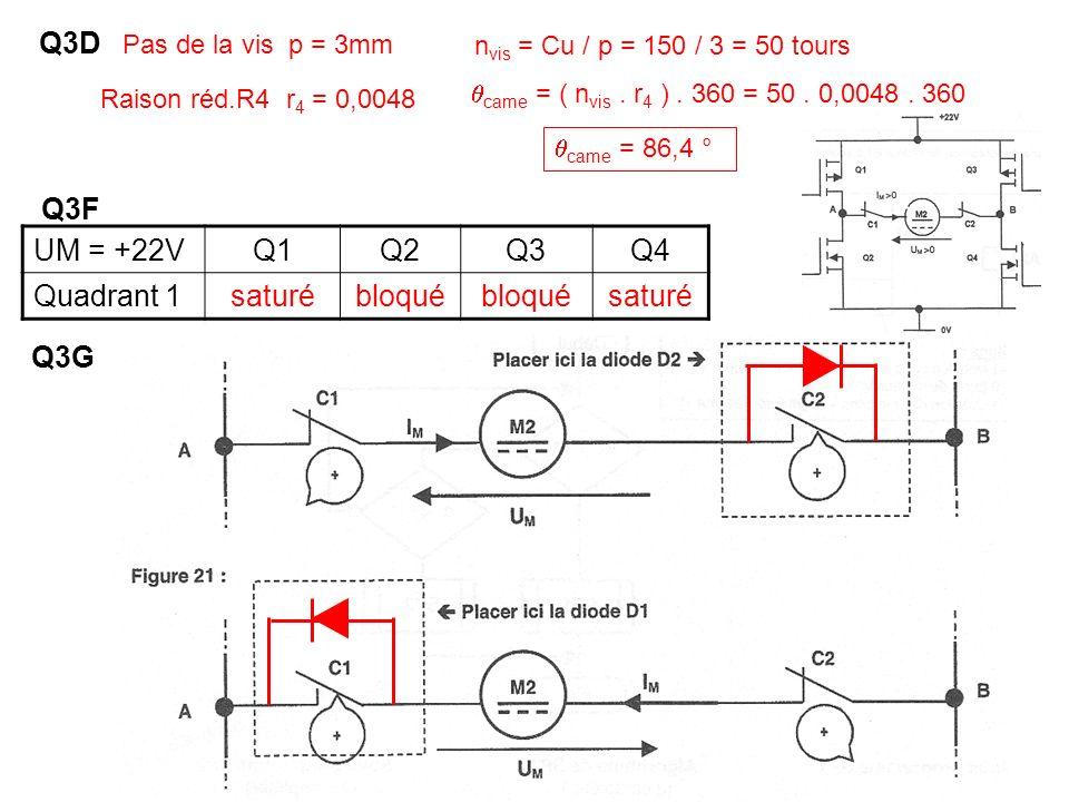 Q3D Q3F UM = +22V Q1 Q2 Q3 Q4 Quadrant 1 saturé bloqué Q3G