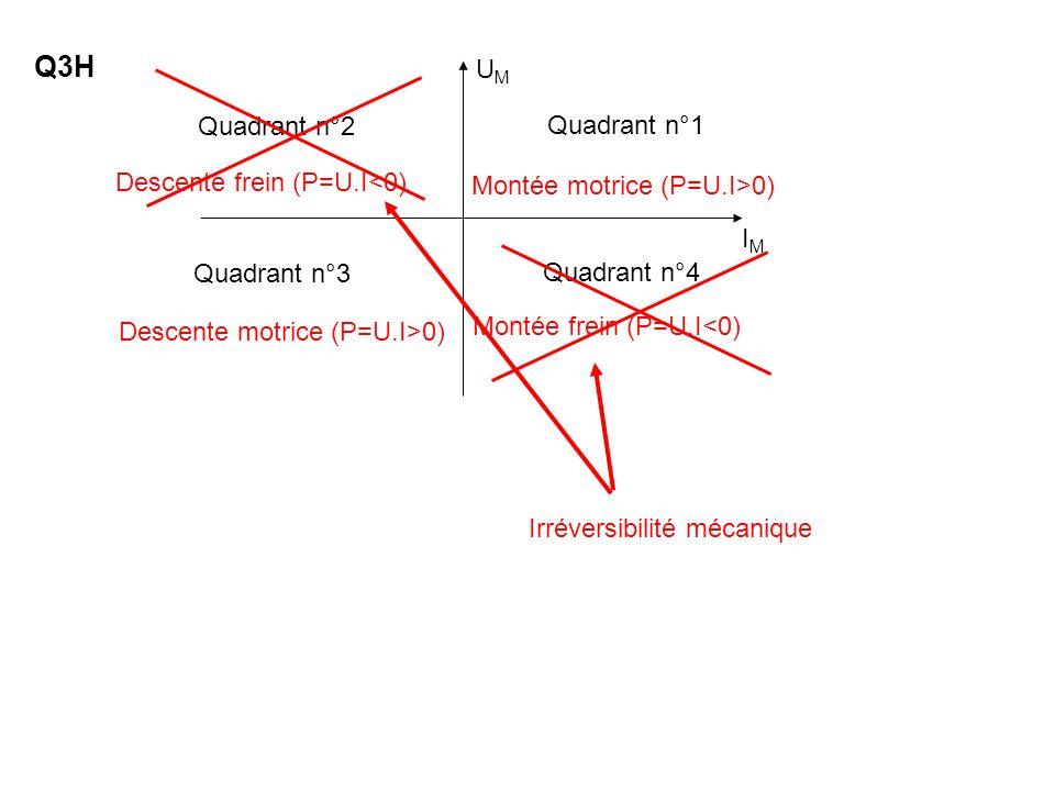 Q3H UM Quadrant n°2 Quadrant n°1 Descente frein (P=U.I<0)