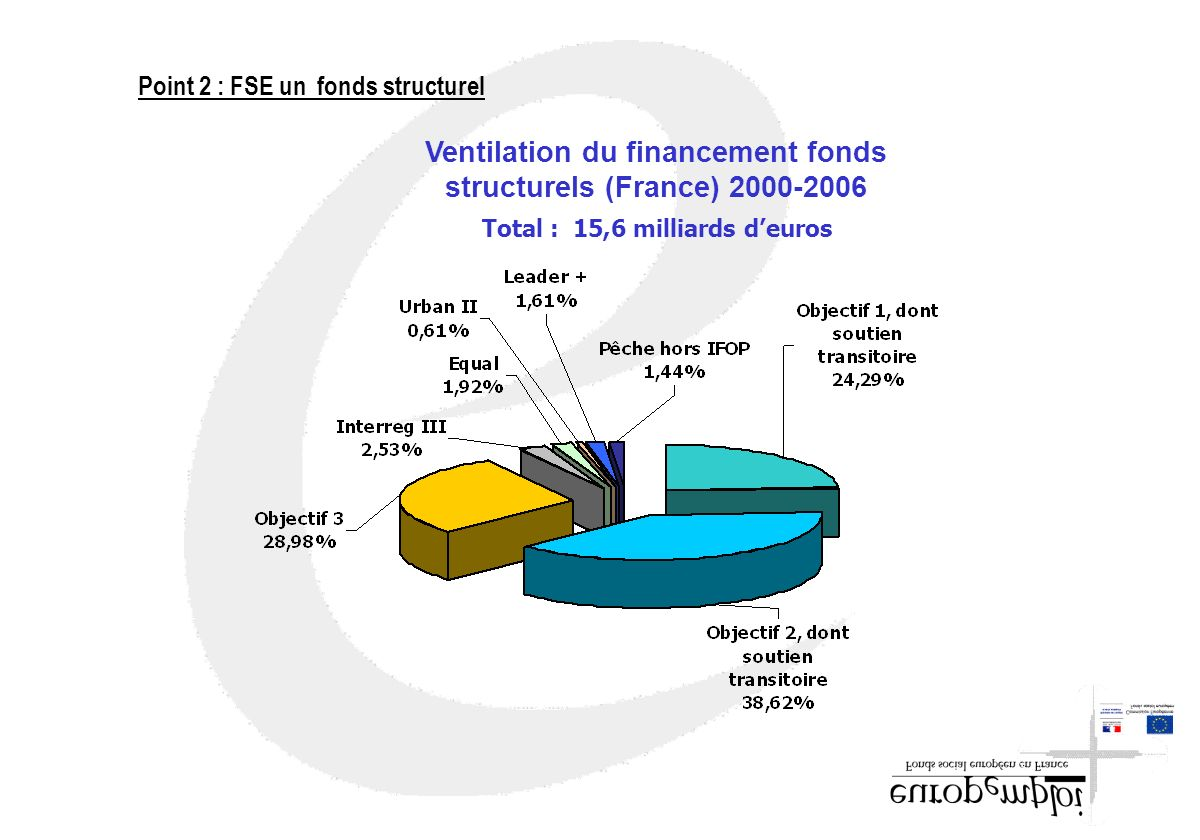 Ventilation du financement fonds structurels (France) 2000-2006