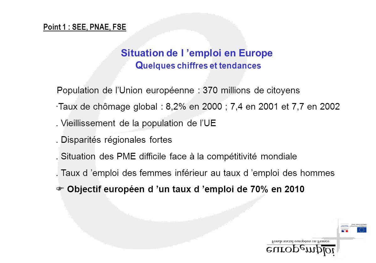 Situation de l 'emploi en Europe Quelques chiffres et tendances