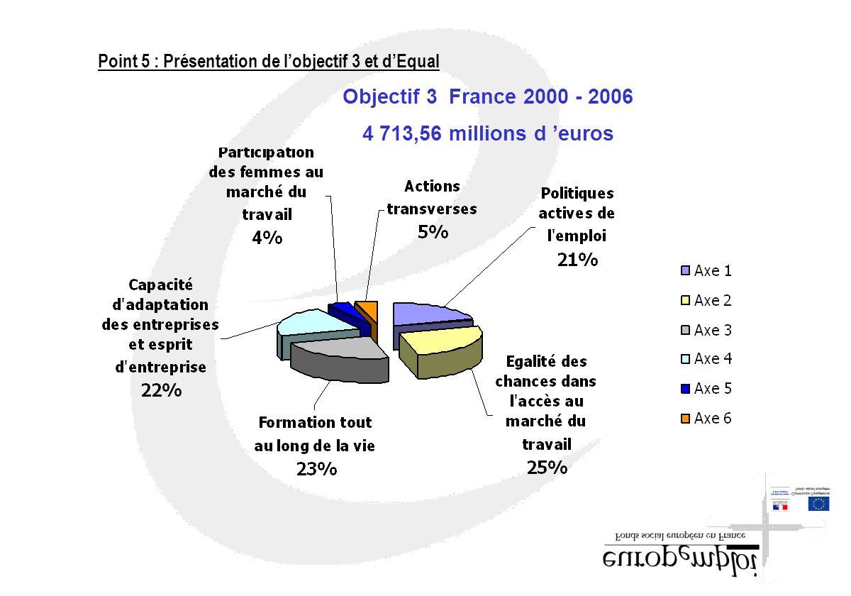 Objectif 3 France 2000 - 2006 4 713,56 millions d 'euros