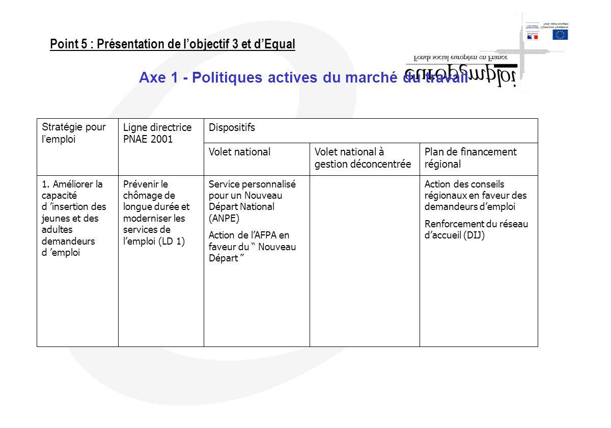 Axe 1 - Politiques actives du marché du travail