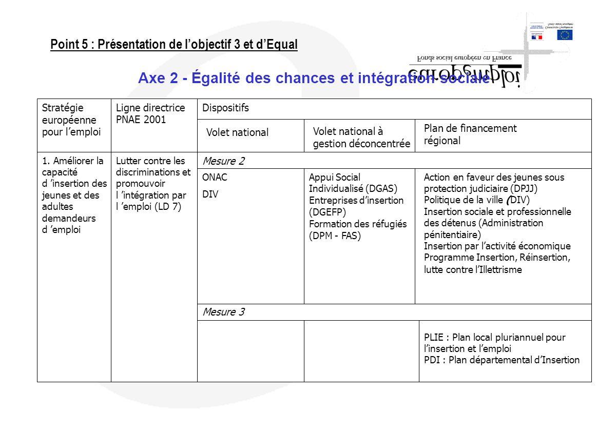 Axe 2 - Égalité des chances et intégration sociale