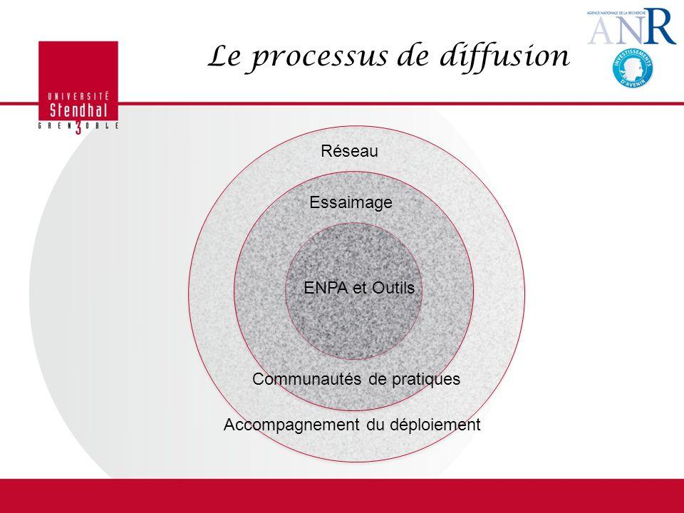Le processus de diffusion