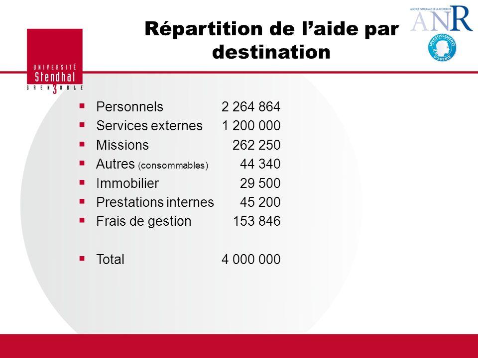 Répartition de l'aide par destination
