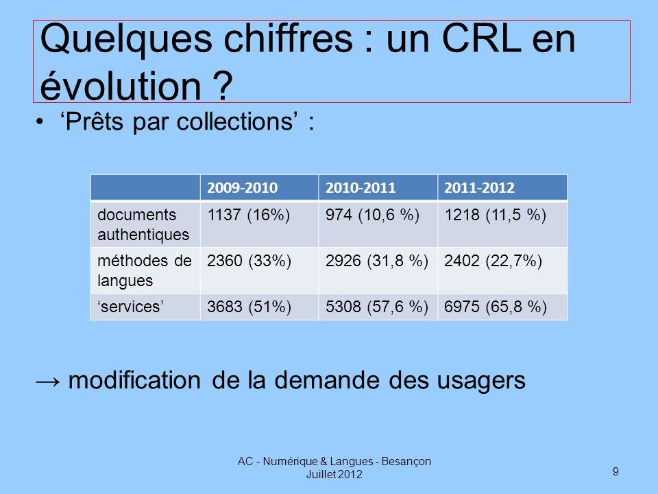 Quelques chiffres : un CRL en évolution