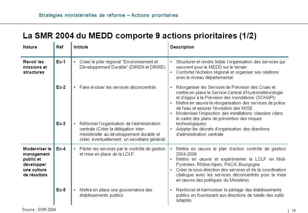 La SMR 2004 du MEDD comporte 9 actions prioritaires (1/2)
