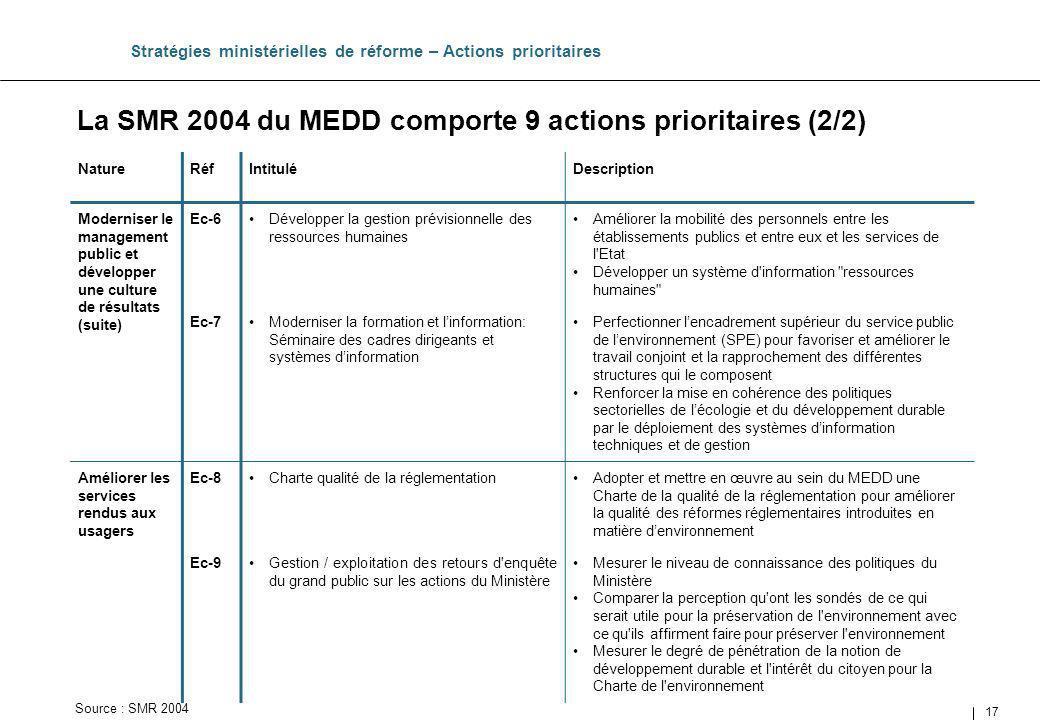 La SMR 2004 du MEDD comporte 9 actions prioritaires (2/2)