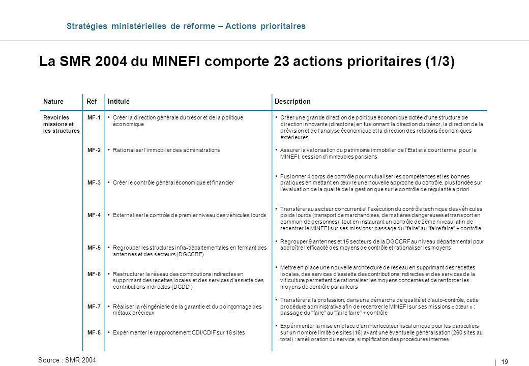 La SMR 2004 du MINEFI comporte 23 actions prioritaires (1/3)