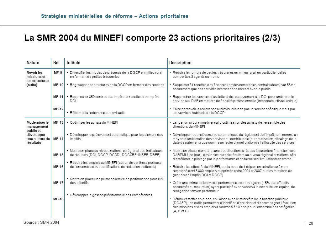 La SMR 2004 du MINEFI comporte 23 actions prioritaires (2/3)