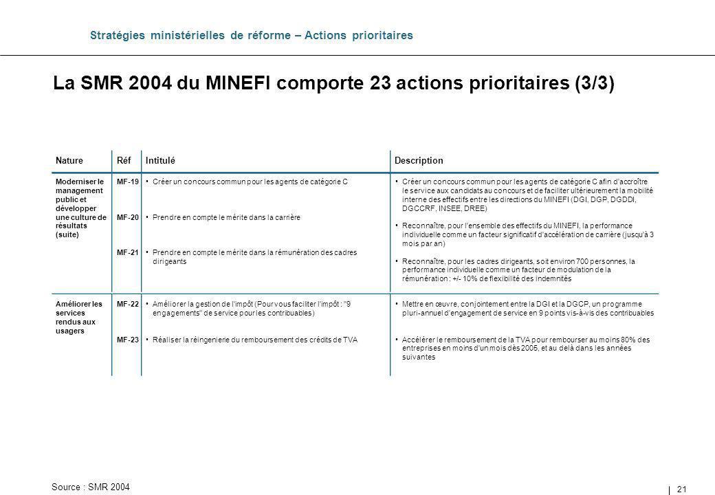 La SMR 2004 du MINEFI comporte 23 actions prioritaires (3/3)