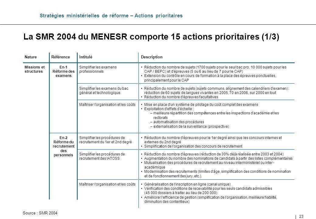 La SMR 2004 du MENESR comporte 15 actions prioritaires (1/3)