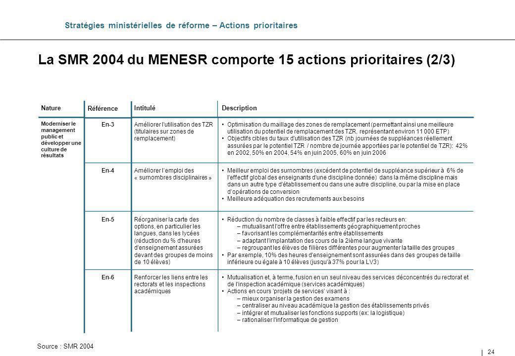 La SMR 2004 du MENESR comporte 15 actions prioritaires (2/3)