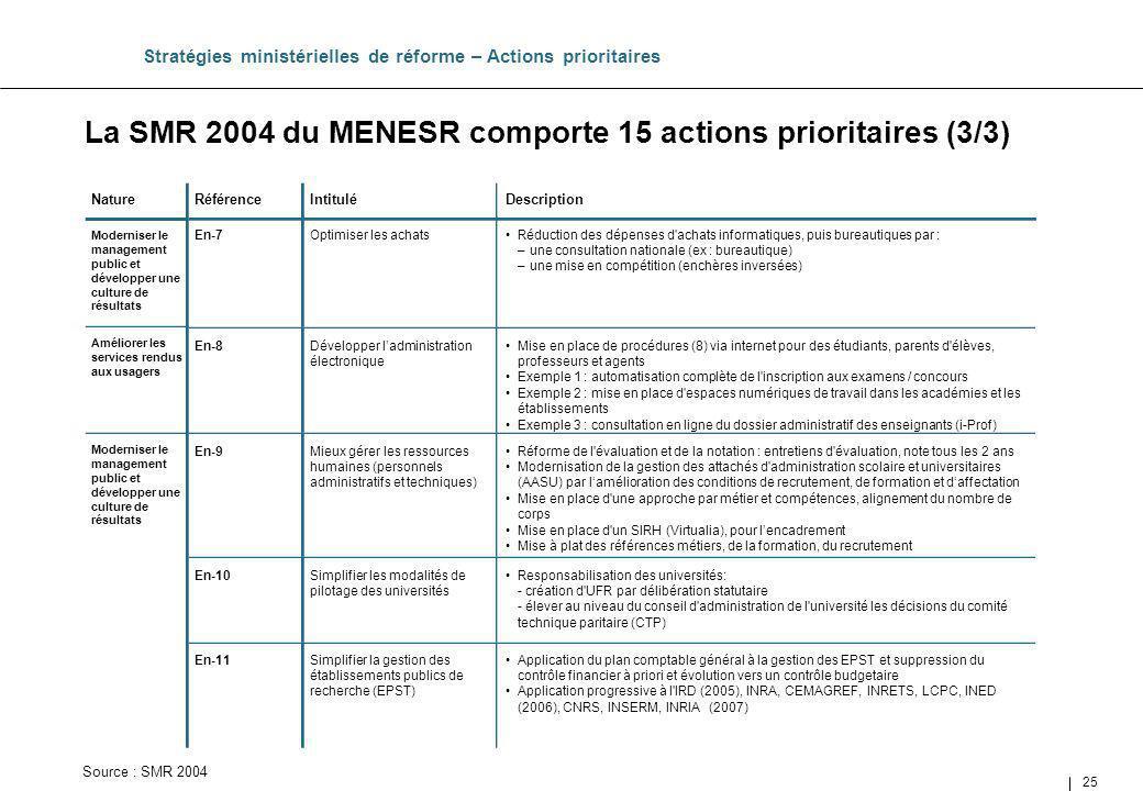 La SMR 2004 du MENESR comporte 15 actions prioritaires (3/3)