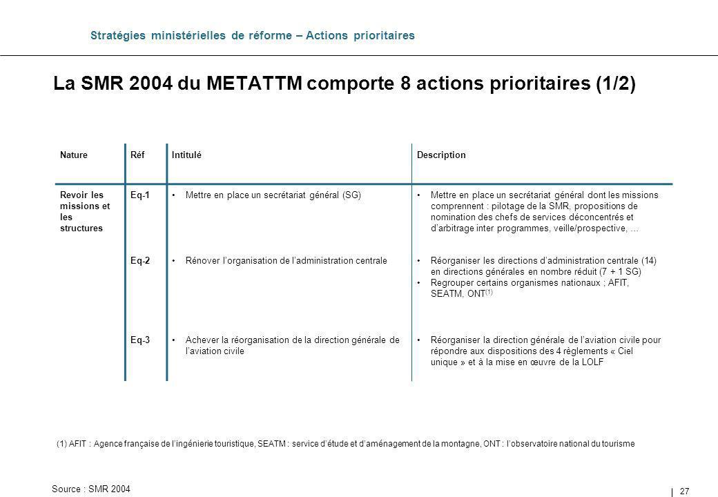 La SMR 2004 du METATTM comporte 8 actions prioritaires (1/2)