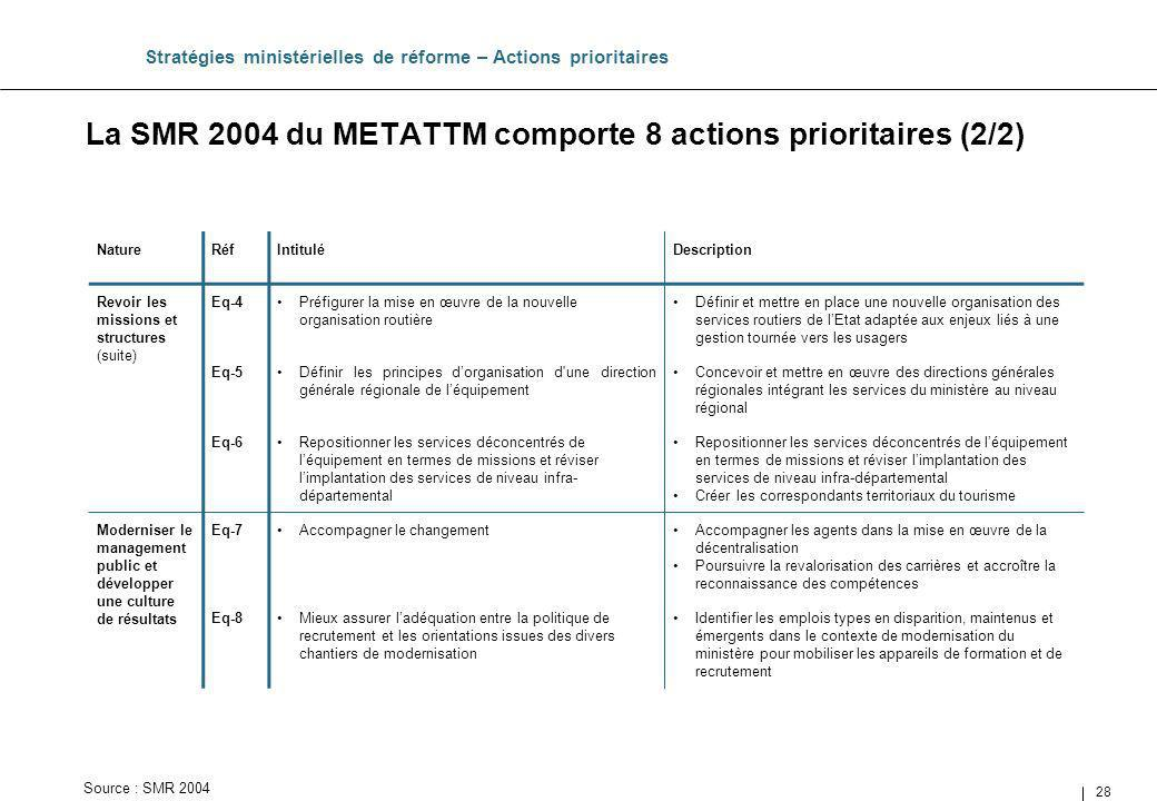 La SMR 2004 du METATTM comporte 8 actions prioritaires (2/2)