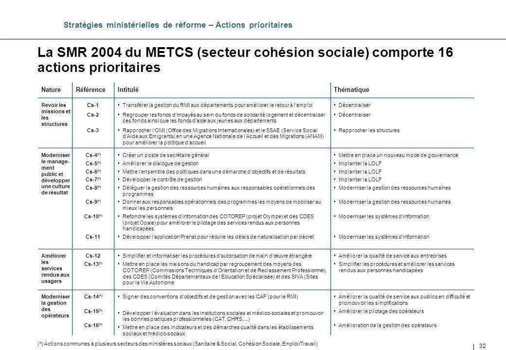 Stratégies ministérielles de réforme – Actions prioritaires