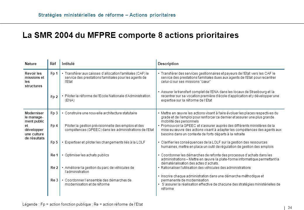 La SMR 2004 du MFPRE comporte 8 actions prioritaires