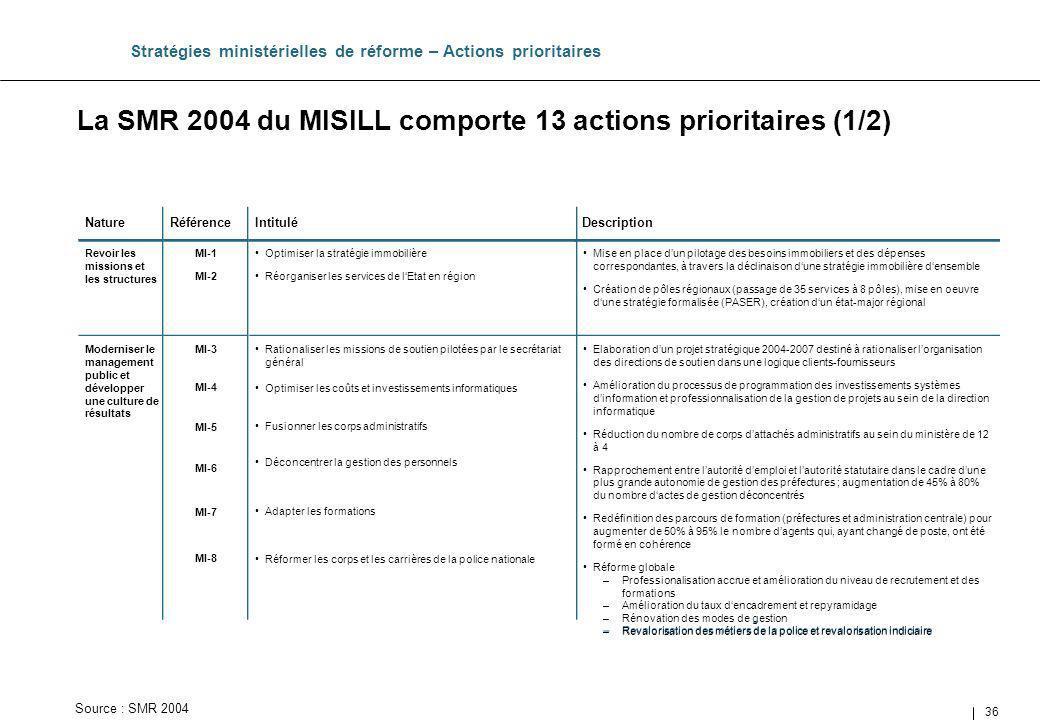 La SMR 2004 du MISILL comporte 13 actions prioritaires (1/2)